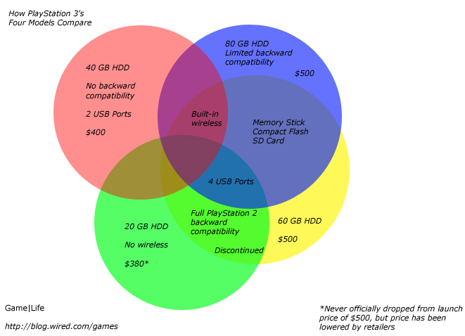 Venn Diagram Compares All 4 Ps3 Models Morning Cup O Joe